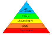 Economic development and Maslow's hierarchy of needs