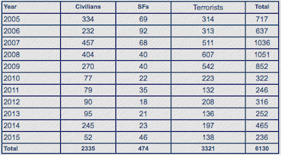Fatalities in Terrorist Violence in India's Northeast 2005-2015 (Source: SATP, *Data till October 25, 2015)