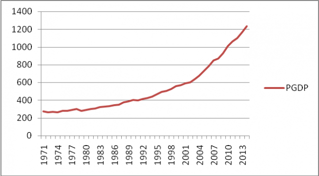Fig.3: Per capita GDP (Source: Drawn by authors from World Bank Database)