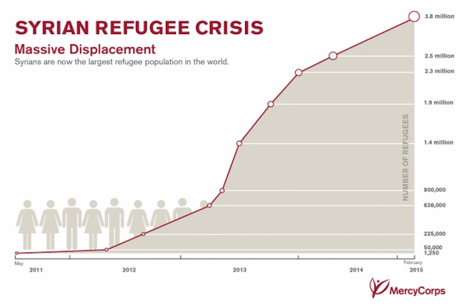 an analysis of the syrian refugee crisis Migration crisis and what makes this crisis different from previous refugees from the syrian arab republic refugee crisis in europe is.